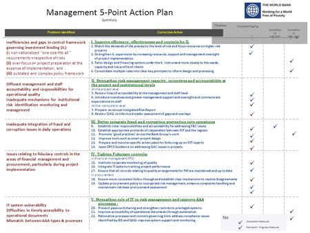 Management 5-Point Action Plan Summary Timeline Completion by June 2010 Problem Identified I. Improve efficiency, effectiveness and controls for IL 1.Match.