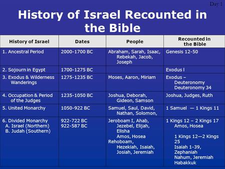 Day 1 History of Israel Recounted in the Bible History of IsraelDatesPeople Recounted in the Bible 1. Ancestral Period2000-1700 BCAbraham, Sarah, Isaac,