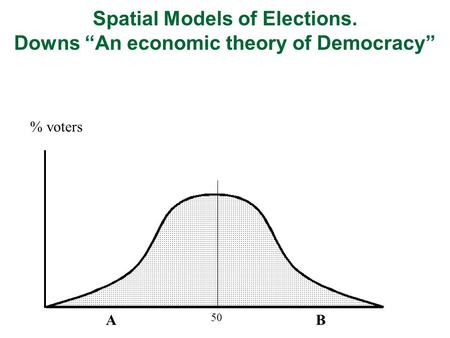 "AB 50 % voters Spatial Models of Elections. Downs ""An economic theory of Democracy"""
