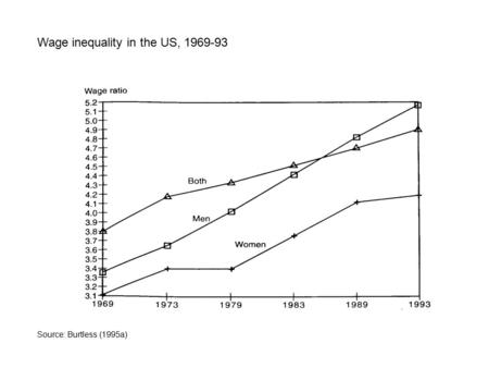 Source: Burtless (1995a) Wage inequality in the US, 1969-93.
