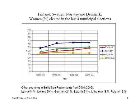 Sari Pikkala, ÅA 20041 Finland, Sweden, Norway and Denmark: Women (%) elected in the last 4 municipal elections Other countries in Baltic Sea Region (data.