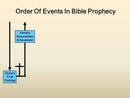 Christ's First Coming Christ's Resurrection & Ascension Order Of Events In Bible Prophecy.