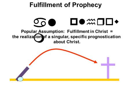 Al m Fulfillment of Prophecy plhrow Popular Assumption: Fulfillment in Christ = the realization of a singular, specific prognostication about Christ.