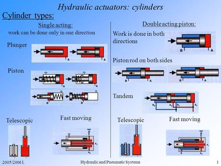 2005/2006 I. Hydraulic and Pneumatic Systems1 Hydraulic actuators: cylinders Cylinder types: Single acting: work can be done only in one direction Piston.