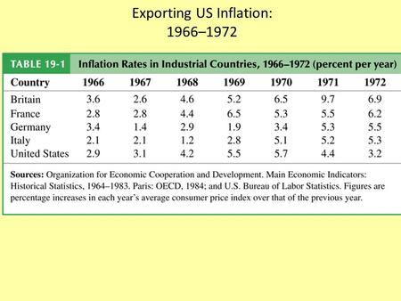 "Exporting US Inflation: 1966–1972. Effect on Internal and External Balance of a Rise in the Foreign (US) Price Level, P* The ""simple"" solution for the."
