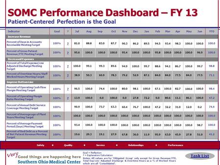 Safety  Quality  Service  Relationships  Performance SOMC Performance Dashboard – FY 13 SOMC Performance Dashboard – FY 13 Patient-Centered Perfection.
