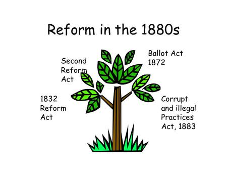 Reform in the 1880s Ballot Act 1872 Second Reform Act 1832 Reform Act