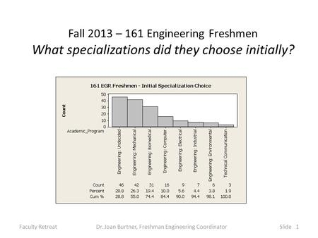 Fall 2013 – 161 Engineering Freshmen What specializations did they choose initially? Faculty RetreatDr. Joan Burtner, Freshman Engineering CoordinatorSlide.