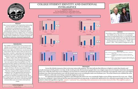 College Student Identity and Emotional Intelligence Abstract This research examines the longitudinal relationship between identity and emotional intelligence.