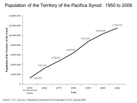 Population of the Territory of the Pacifica Synod: 1950 to 2006 Source: U.S. Census. Prepared by Research and Evaluation, ELCA, Spring 2008.