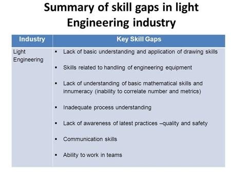 Summary of skill gaps in light Engineering industry IndustryKey Skill Gaps Light Engineering  Lack of basic understanding and application of drawing skills.