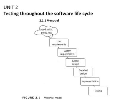 UNIT 2 Testing throughout the software life cycle 2.1.1 V-model.