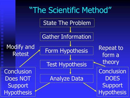 """The Scientific Method"""