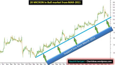 20 MICRON in Bull market from MAR-2011 Kaushik hariyani – Chartideas.wordpress.com Support line from March 2011.