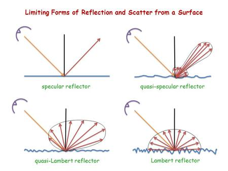 Specular reflectorquasi-specular reflector quasi-Lambert reflector Lambert reflector Limiting Forms of Reflection and Scatter from a Surface.