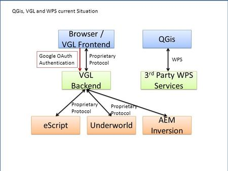 QGis Browser / VGL Frontend VGL Backend 3 rd Party WPS Services eScript Underworld AEM Inversion Proprietary Protocol Proprietary Protocol Proprietary.
