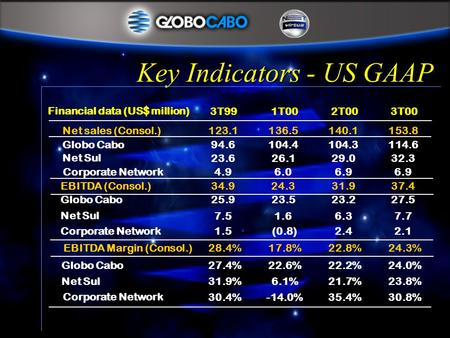 Key Indicators - US GAAP Financial data (US$ million) 3T991T002T003T00 Net sales (Consol.)123.1136.5140.1153.8 Globo Cabo94.6104.4104.3114.6 Net Sul 23.626.129.032.3.