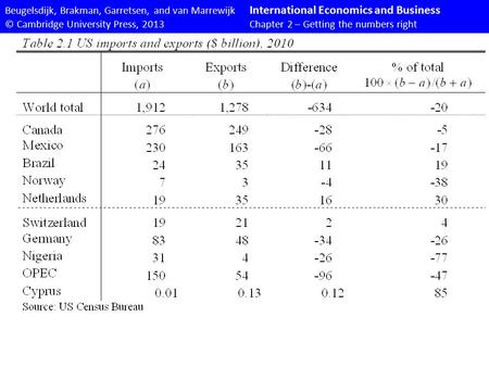 Beugelsdijk, Brakman, Garretsen, and van Marrewijk International Economics and Business © Cambridge University Press, 2013Chapter 2 – Getting the numbers.
