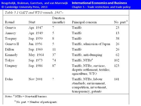 Beugelsdijk, Brakman, Garretsen, and van Marrewijk International Economics and Business © Cambridge University Press, 2013Chapter 5 – Trade restrictions.