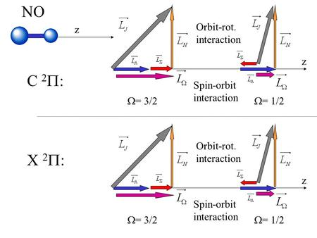 1 X 2  : NO C 2  : z z  = 3/2  = 1/2 Spin-orbit interaction Orbit-rot. interaction z  = 3/2  = 1/2 Spin-orbit interaction Orbit-rot. interaction.