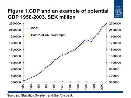 Figure 1.GDP and an example of potential GDP 1950-2003, SEK million Sources: Statistics Sweden and the Riksbank.