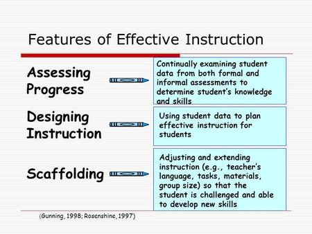 Features of Effective Instruction Assessing Progress Designing Instruction Scaffolding Continually examining student data from both formal and informal.