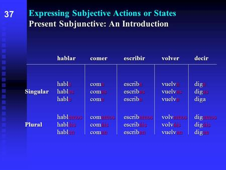 Present Subjunctive: An Introduction Expressing Subjective Actions or States Present Subjunctive: An Introduction hablarcomerescribirvolverdecir hablecomaescribavuelvadiga.