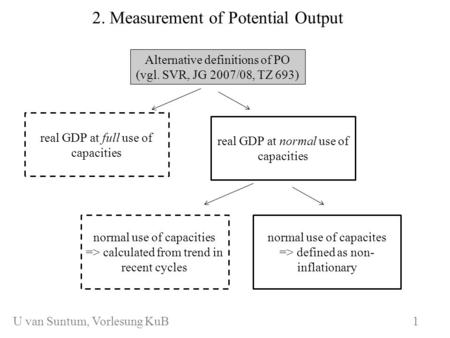 WS 2006/07 1 2. Measurement of Potential Output Alternative definitions of PO (vgl. SVR, JG 2007/08, TZ 693) real GDP at full use of capacities real GDP.