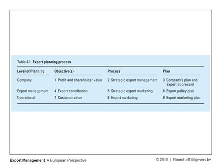 Export Management: A European Perspective © 2010 | Noordhoff Uitgevers bv.