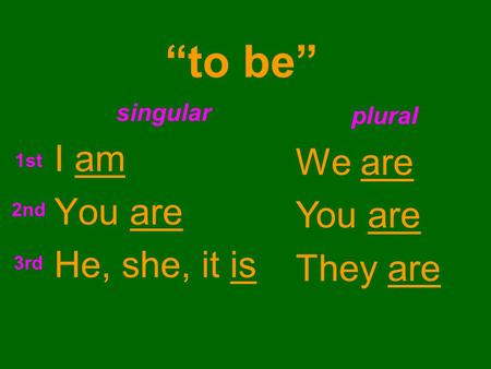 """to be"" singular I am You are He, she, it is plural We are You are They are 1st 2nd 3rd."