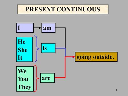 1 PRESENT CONTINUOUS I He She It We You They am is are going outside.