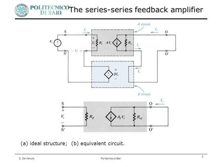 D. De Venuto,Politecnico di Bari 0 (a) ideal structure; (b) equivalent circuit. The series-series feedback amplifier.