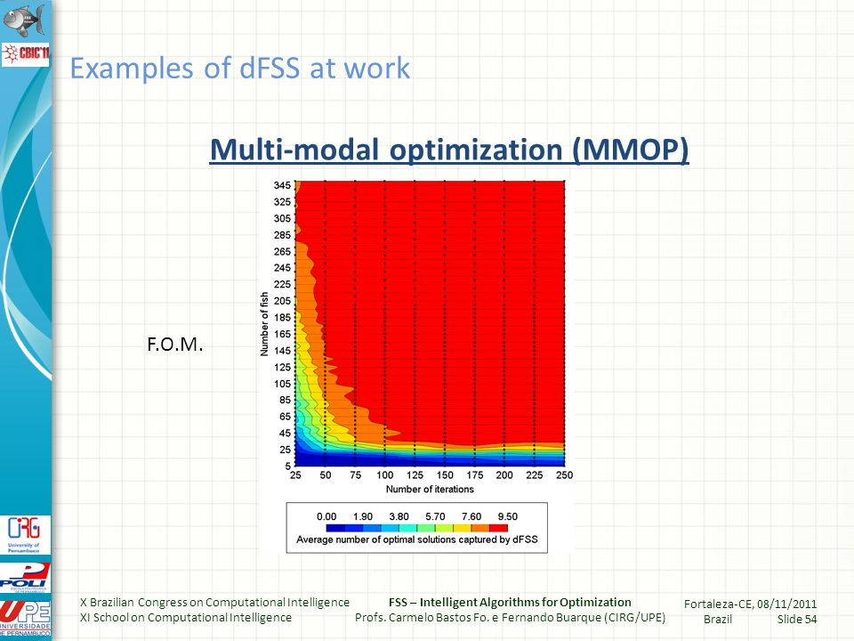 Comparing FSS and dFSS (Uni- and Multimodal abilities) Examples of dFSS at work X Brazilian Congress on Computational Intelligence XI School on Computational Intelligence FSS – Intelligent Algorithms for Optimization Profs.