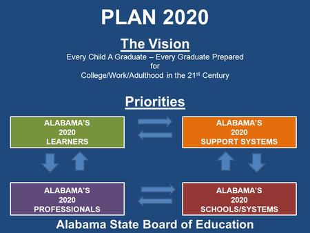 PLAN 2020 Priorities ALABAMA'S 2020 LEARNERS ALABAMA'S 2020 PROFESSIONALS ALABAMA'S 2020 SUPPORT SYSTEMS ALABAMA'S 2020 SCHOOLS/SYSTEMS Alabama State Board.