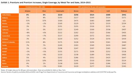 Exhibit 1. Premiums and Premium Increases, Single Coverage, by Metal Tier and State, 2014–2015 Premium increases, 2014–20152015 premiums for 40-year-old.