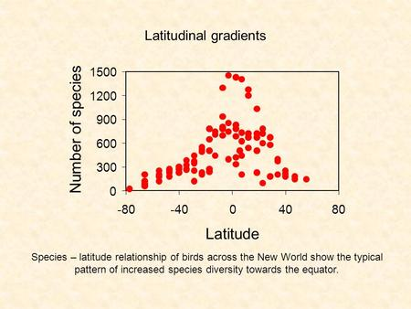 Latitudinal gradients Species – latitude relationship of birds across the New World show the typical pattern of increased species diversity towards the.