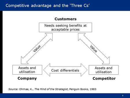 1 Competitive advantage and the 'Three Cs' Customers Needs seeking benefits at acceptable prices Value Assets and utilisation Company Assets and utilisation.