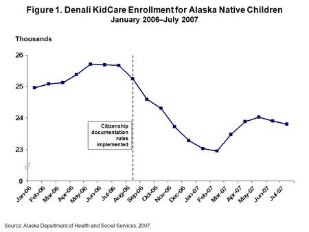 Figure 1. Denali KidCare Enrollment for Alaska Native Children January 2006–July 2007 Citizenship documentation rules implemented Source: Alaska Department.