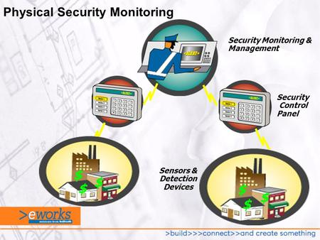 Security Monitoring & Management Security Control Panel Sensors & Detection Devices $ $ $ $ $ $ Physical Security Monitoring.