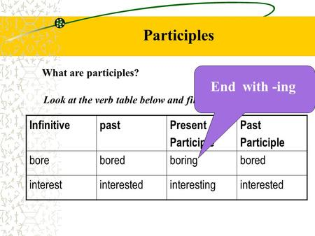 Participles What are participles? InfinitivepastPresent Participle Past Participle boreboredboringbored interestinterestedinterestinginterested Look at.