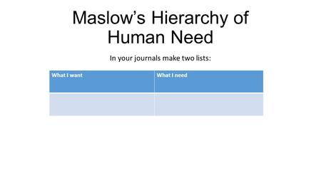 Maslow's Hierarchy of Human Need In your journals make two lists: What I wantWhat I need.