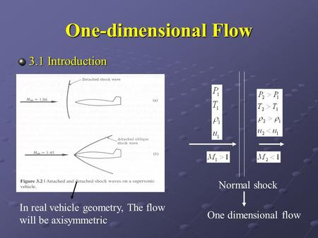 One-dimensional Flow 3.1 Introduction Normal shock