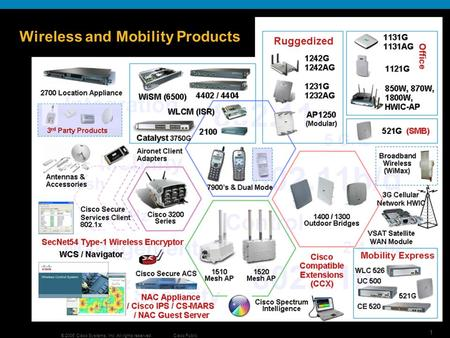 1 © 2006 Cisco Systems, Inc. All rights reserved.Cisco Public Wireless and Mobility Products.