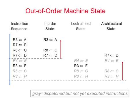 Out-of-Order Machine State Instruction Sequence: Inorder State: Look-ahead State: Architectural State: R3  A R7  B R8  C R7  D R4  E R3  F R8  G.