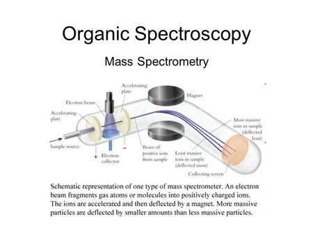 Organic Spectroscopy Mass Spectrometry.