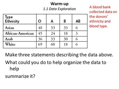 Warm-up 1.1 Data Exploration Make three statements describing the data above. What could you do to help organize the data to help summarize it? A blood.