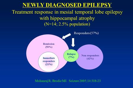 NEWLY DIAGNOSED EPILEPSY Treatment response in mesial temporal lobe epilepsy with hippocampal atrophy (N=14; 2.5% population) Non-responders (42%) Remission.