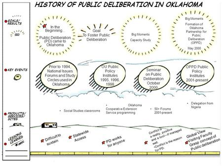 HISTORY OF PUBLIC DELIBERATION IN OKLAHOMA GOALS/ RESULTS PRODUCTS/ SERVICES/ SITES KEY EVENTS LESSONS LEARNED In the Beginning... Public Deliberation.
