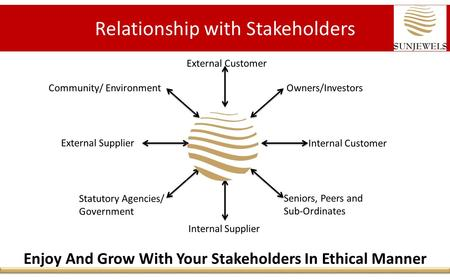 Relationship with Stakeholders External Customer Owners/Investors Internal Customer Internal Supplier External Supplier Statutory Agencies/ Government.