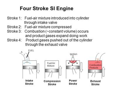 Four Stroke SI Engine Stroke 1: Fuel-air mixture introduced into cylinder through intake valve Stroke 2: Fuel-air mixture compressed Stroke 3: Combustion.